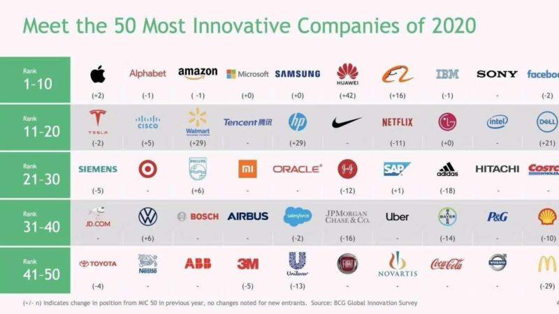 Huawei ranks #6 among world's most innovative companies 2020